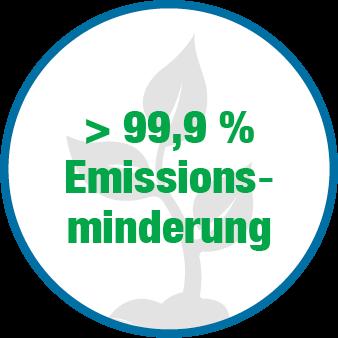 Emissionsminderung von nahezu hundert Prozent